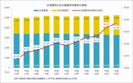 非正規雇用労働者の割合の推移