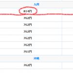 2018年10月1日から福岡県の最低賃金は814円です