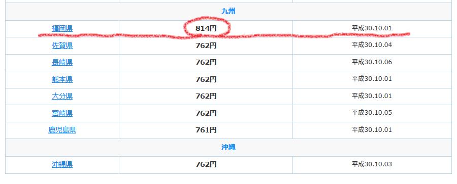 2018年10月1日から福岡県の最賃は時給814円です